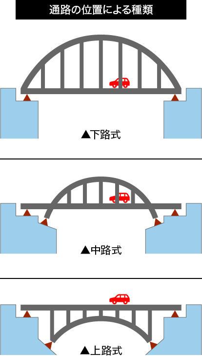 通路の位置による種類