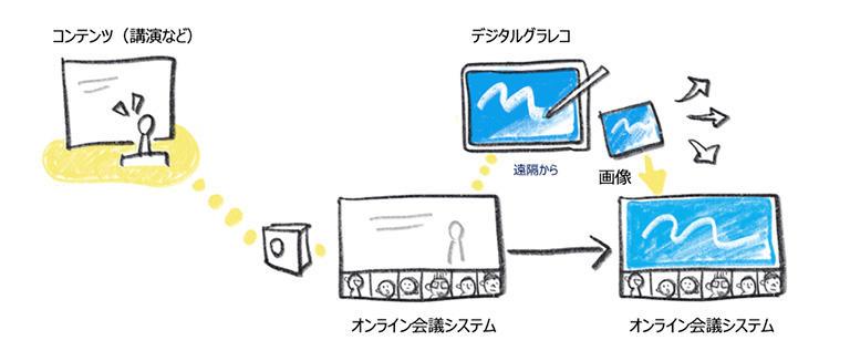 スタイル3:配信されている内容をライブで描く