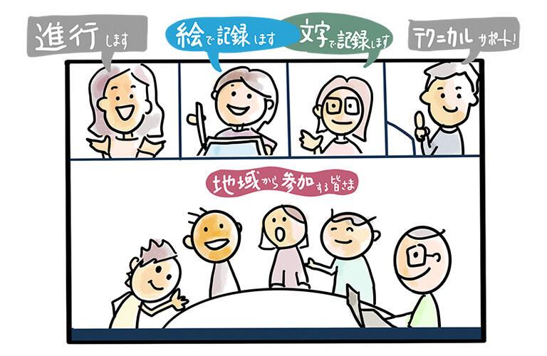 同時通訳のように話したことが絵で翻訳されて画面に映し出されているように見えます