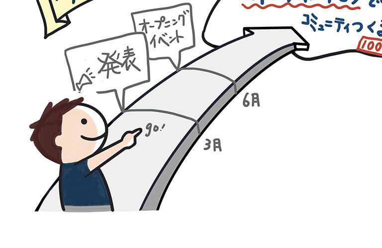 ステップ4:それを繋ぐ道です。マイルストーンとか目標をかなえるためのアクションを描いていきます。